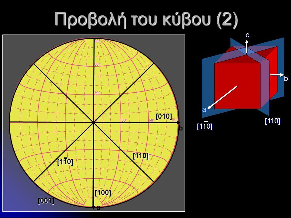 Προβολή του κύβου (2) c b a [010] [110] [110] b [110] [100] [001] a